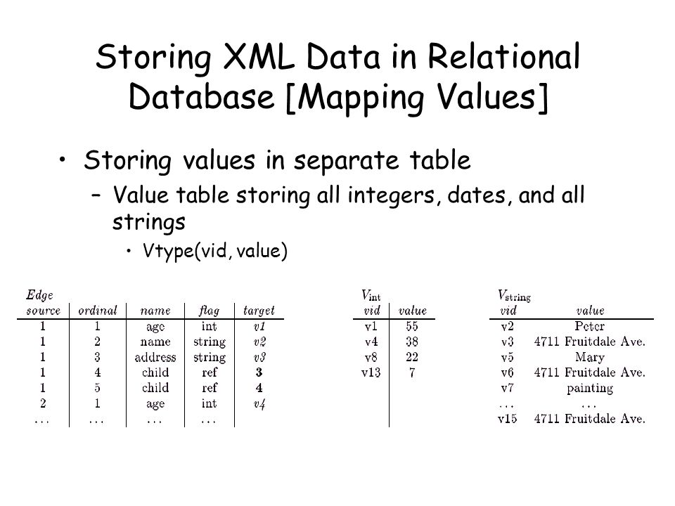 Storing XML Data in Relational Database [Mapping Values]